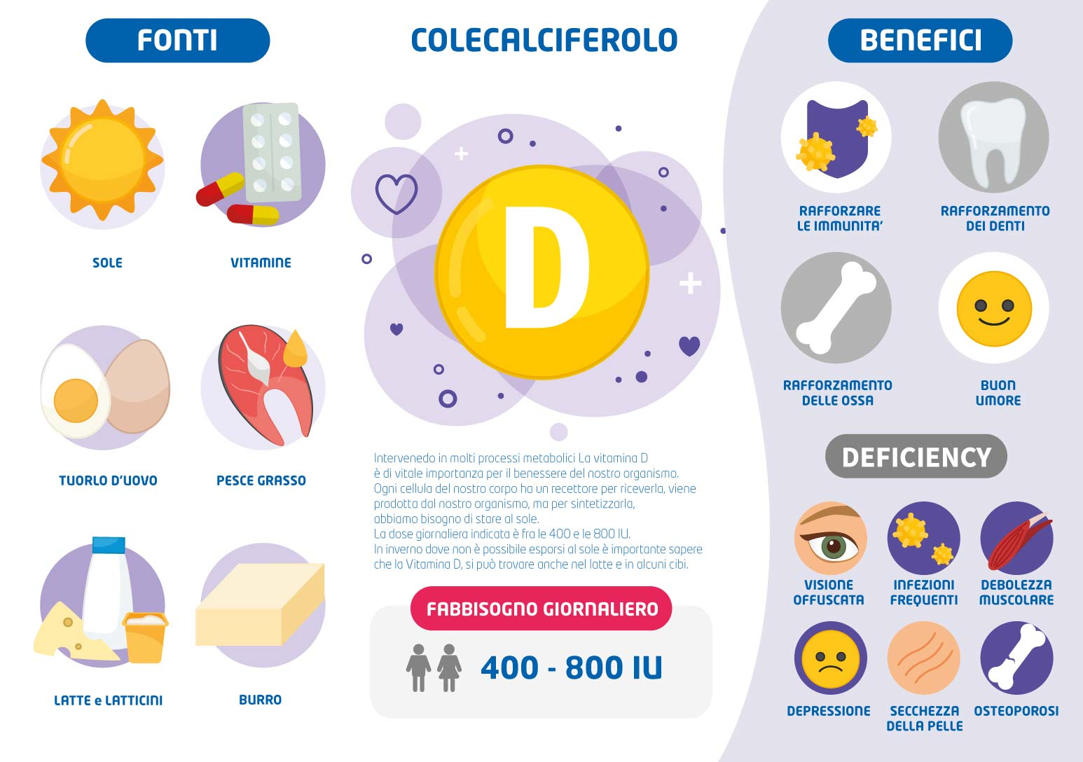 grafico illustrativo fabbisogno giornaliero vitamina d